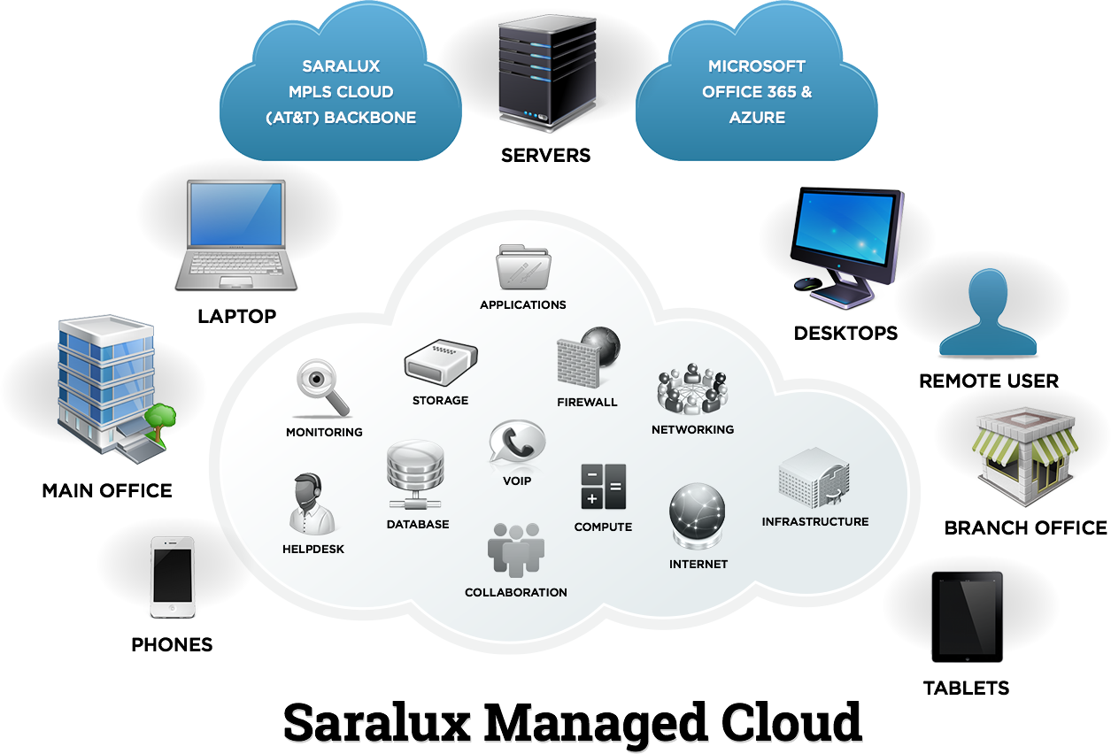 managed_cloud_graphic